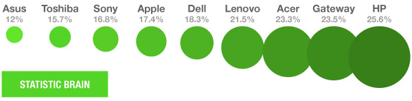 laptop-failure-rate