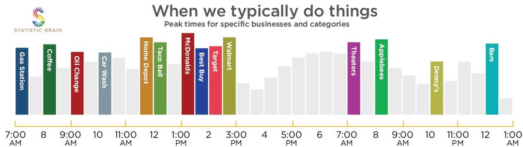 peak-business-times
